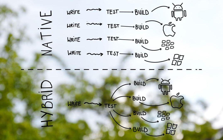 웹앱의 기능과 워드프레스