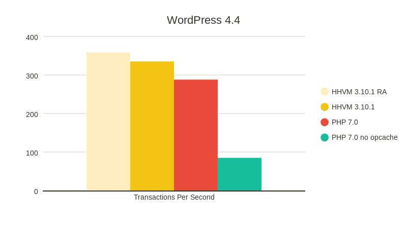 WordPress-4.4-1
